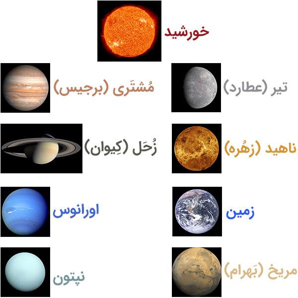 معرفی سیارات مدل منظومه خورشیدی